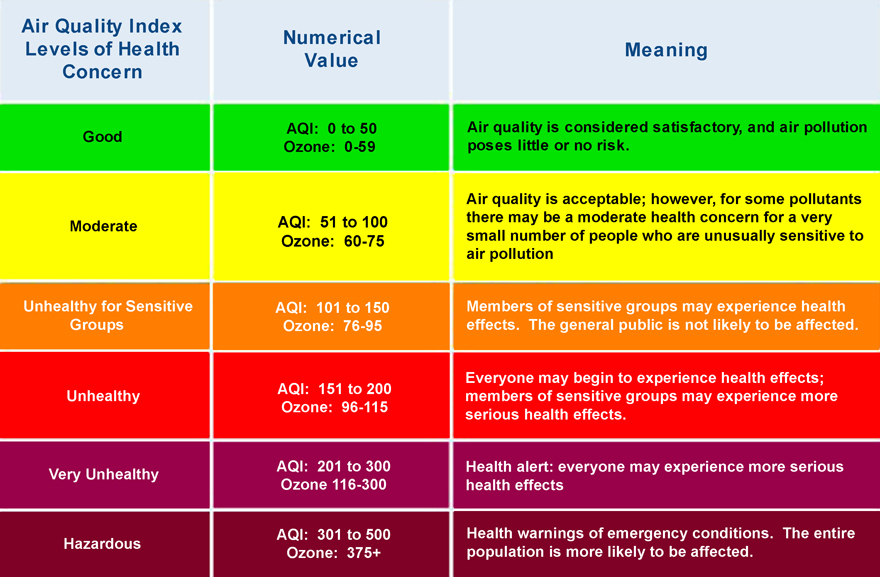 Current and Forecast Air Quality Health Index AQHI Hourly AQHI Reports The AQHI is issued hourly and is a scale designed to help you understand what the quality of